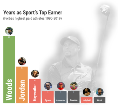 forbes graph tiger woods