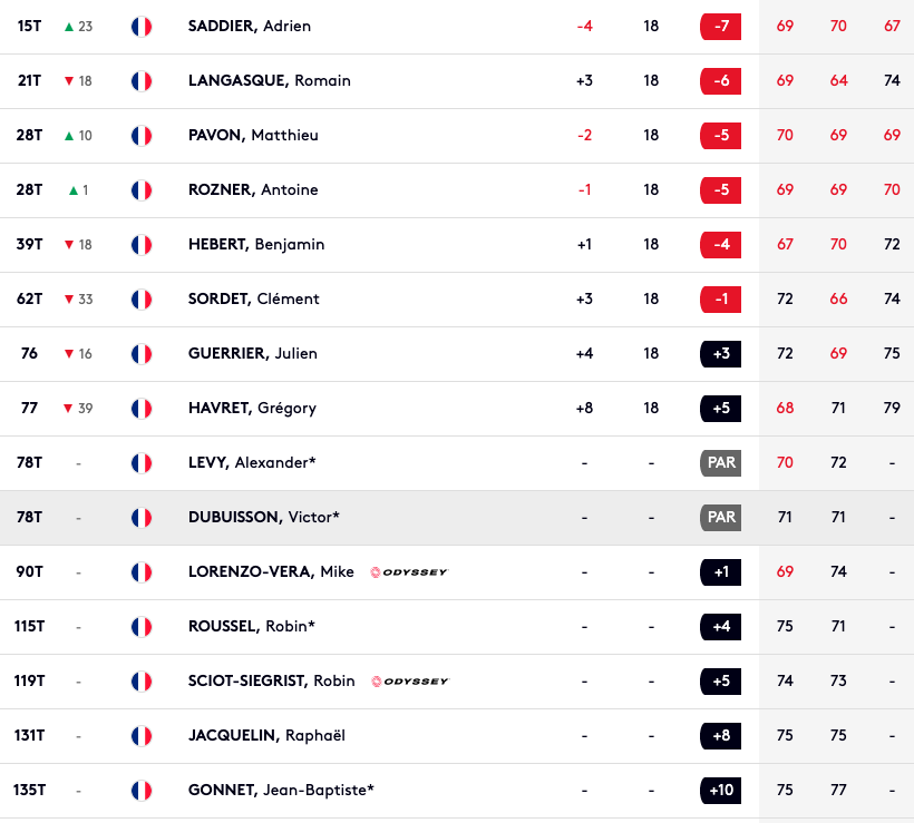 Leaderboard qatar tour 3