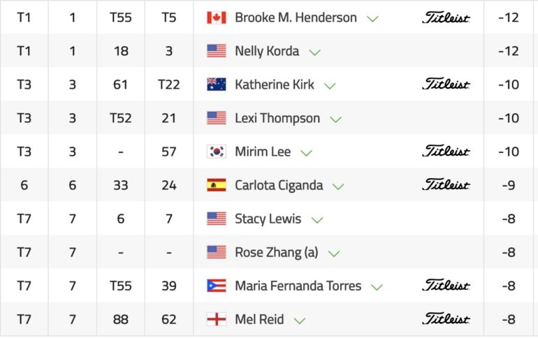 Leaderboard ana inspiration tour 3 -