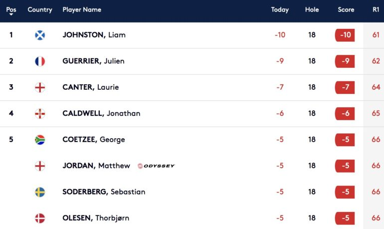 Leaderboard portugal masters tour 1-