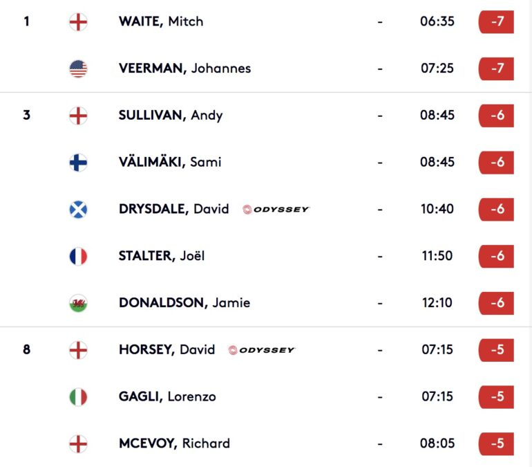 leaderboard european tour cyprius open