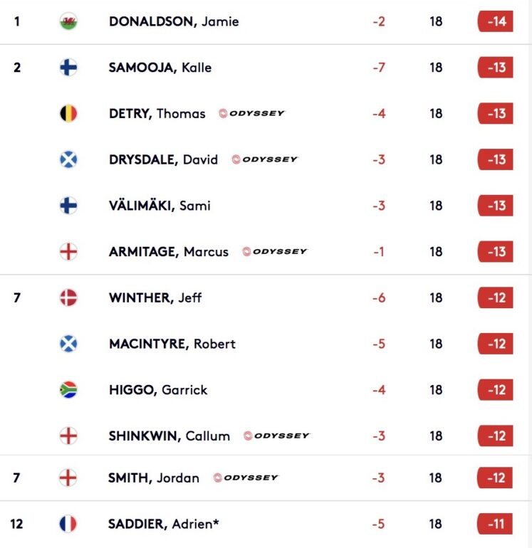 leaderboard cyprius open