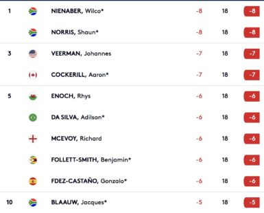 european tour Joburg Open leaderboard