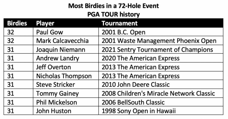 PGA Tour statistique birdie