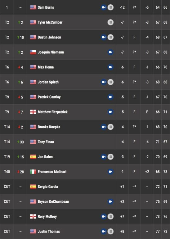 leaderboard pga tour riviera genesis invitational