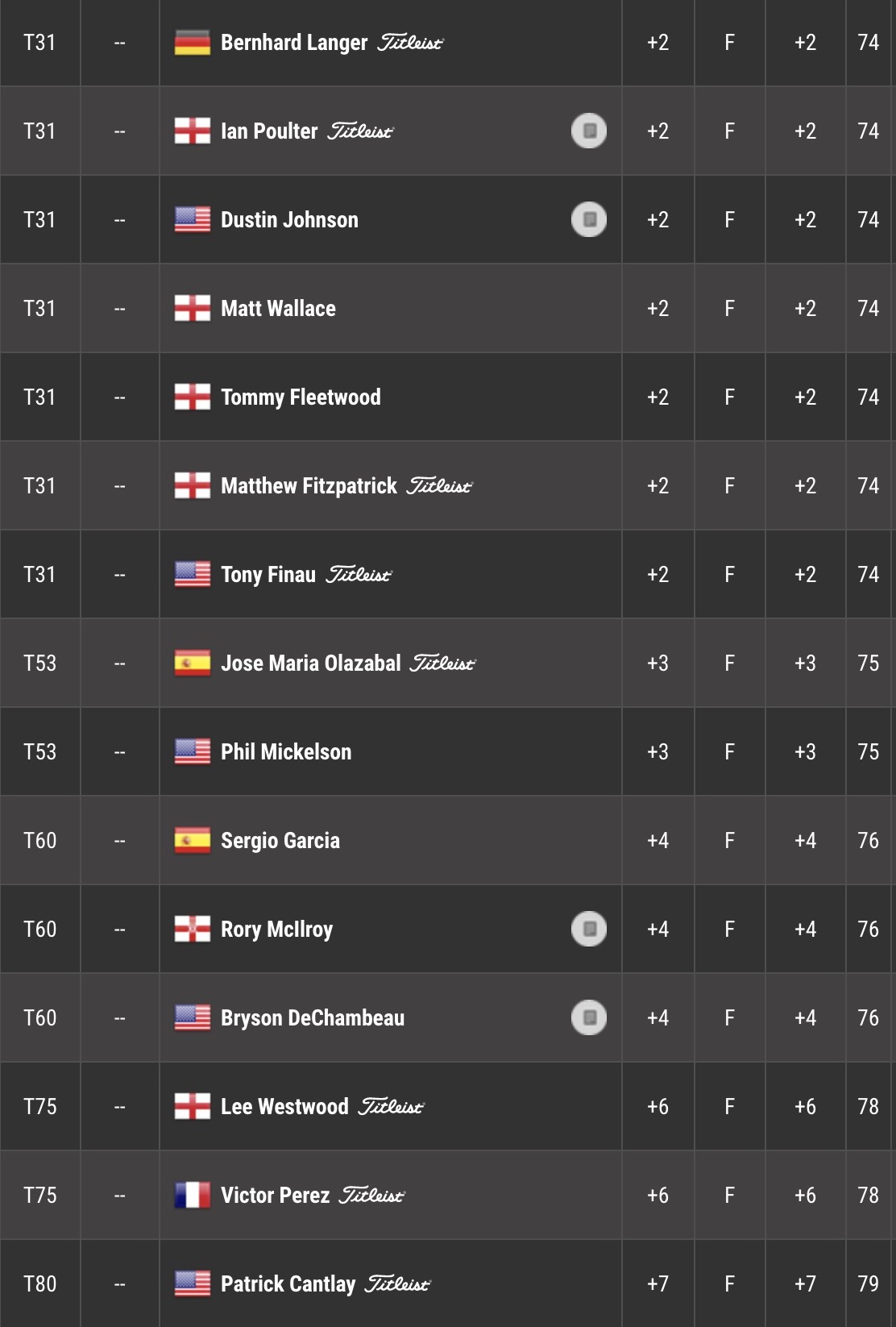LEADERBOARD TOUR 1 MASTERS