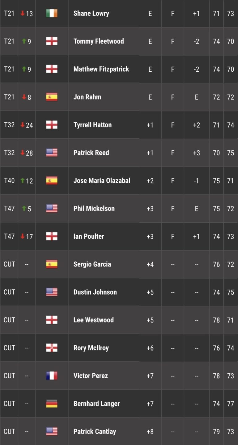 LEADERBOARD TOUR 2 MASTERS