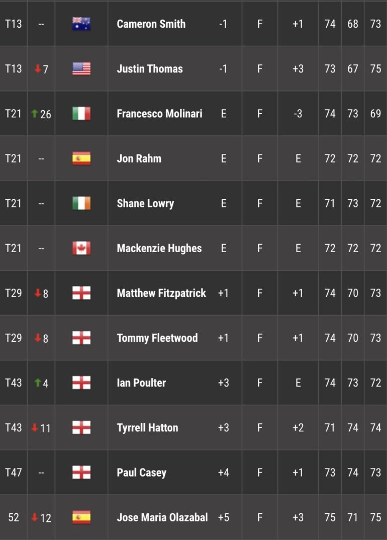 LEADERBOARD TOUR 3 MASTERS