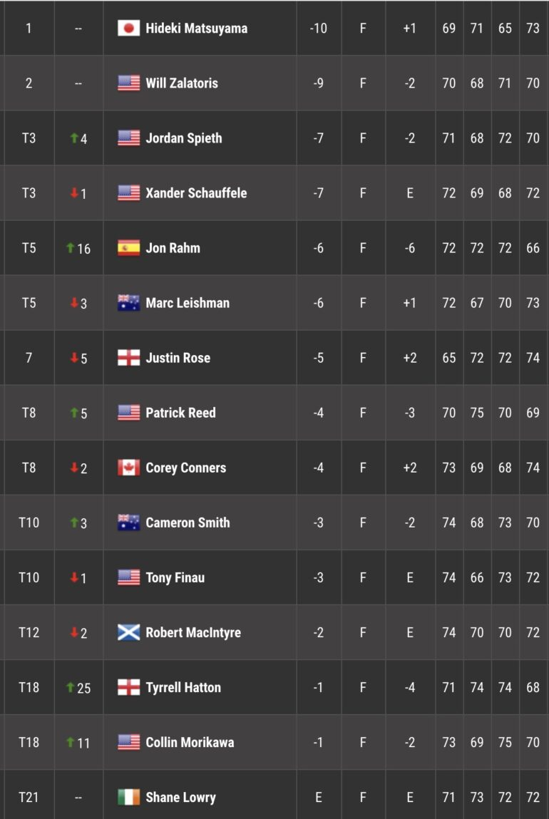 LEADERBOARD TOUR 4 MASTERS 2021
