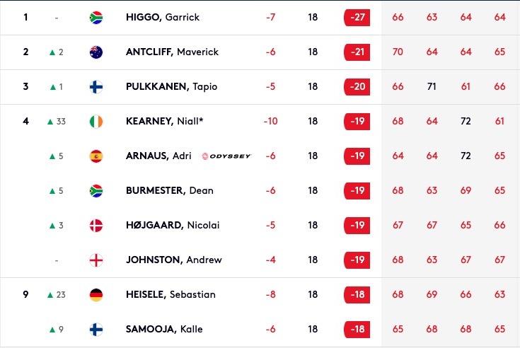 European Tour leaderboard canaries championship