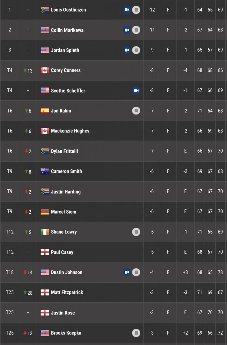 tour 3 leaderboard the open part 1