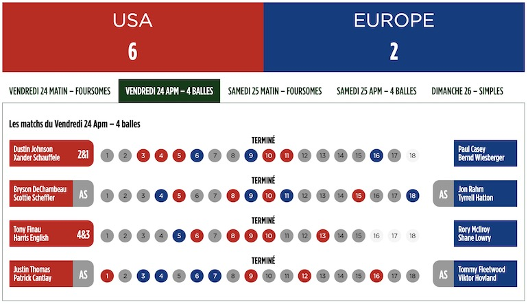 ryder cup scores fourballs 4 balles session 2